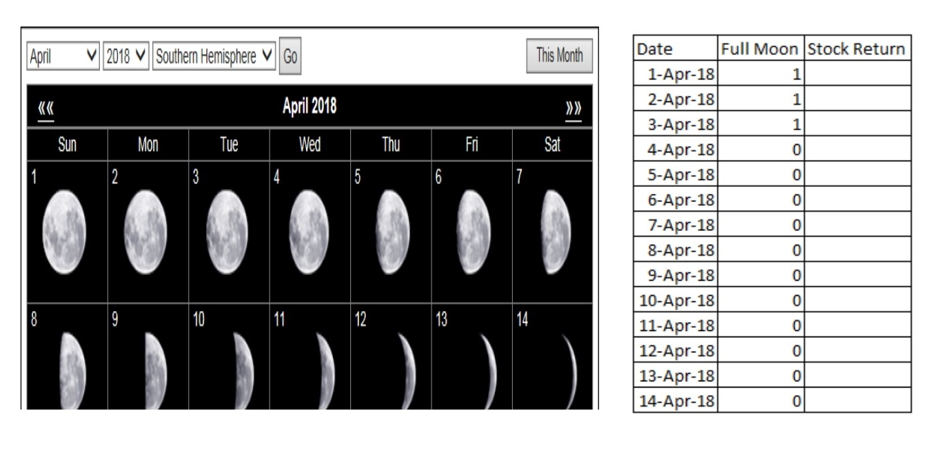 Moon Effect Research How To Do It Penelitian Efek Bulan